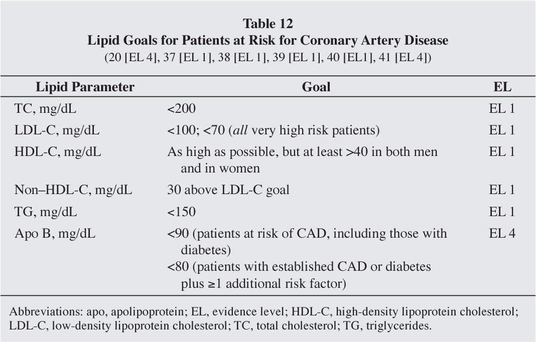 Table 22 from American association of clinical