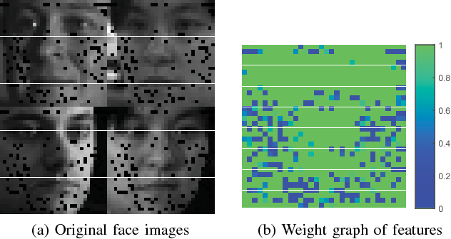 Figure 3 for Adaptive Locality Preserving Regression