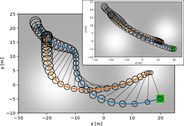 Figure 4 for Stochastic Dynamic Games in Belief Space