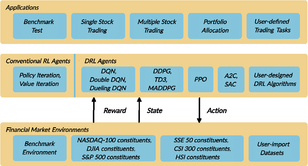 Figure 1 for FinRL: A Deep Reinforcement Learning Library for Automated Stock Trading in Quantitative Finance