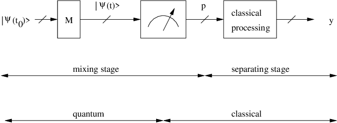 Figure 3 for Single-preparation unsupervised quantum machine learning: concepts and applications