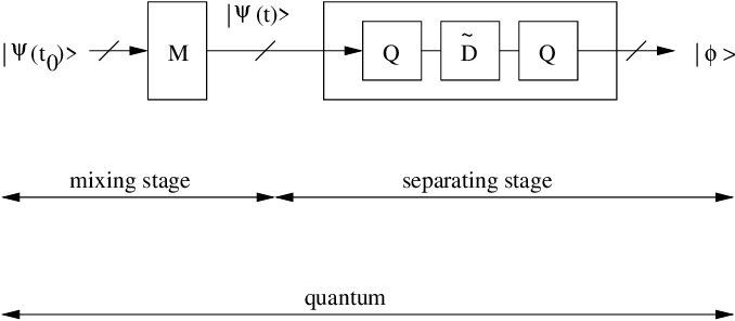 Figure 4 for Single-preparation unsupervised quantum machine learning: concepts and applications