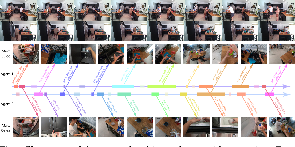 Figure 1 for LEMMA: A Multi-view Dataset for Learning Multi-agent Multi-task Activities