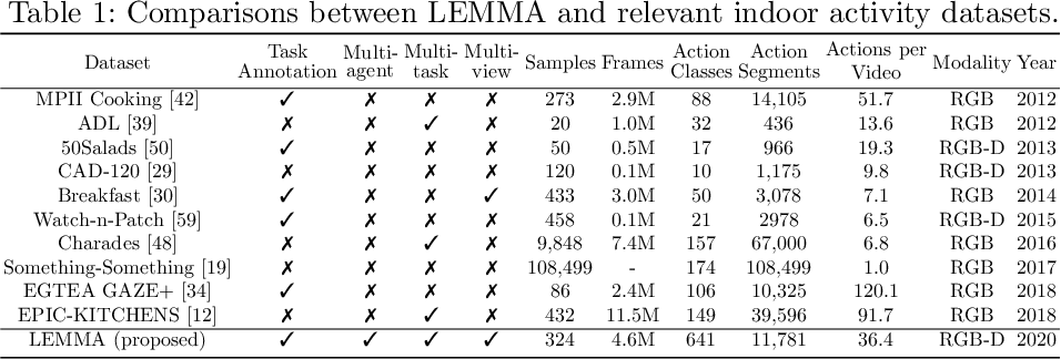 Figure 2 for LEMMA: A Multi-view Dataset for Learning Multi-agent Multi-task Activities