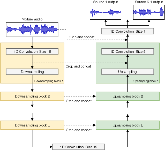 Figure 1 for Wave-U-Net: A Multi-Scale Neural Network for End-to-End Audio Source Separation