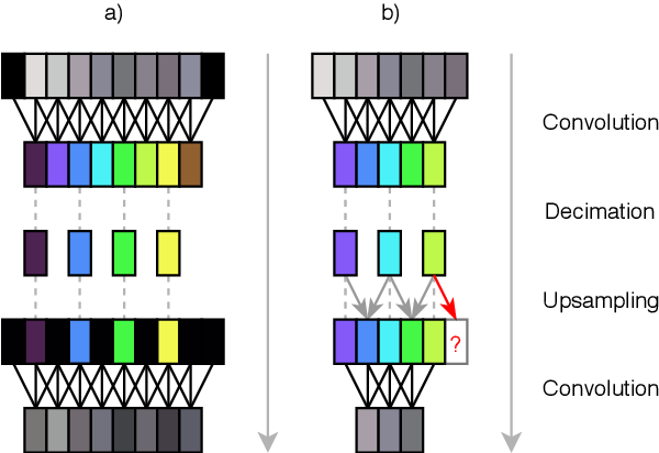 Figure 3 for Wave-U-Net: A Multi-Scale Neural Network for End-to-End Audio Source Separation