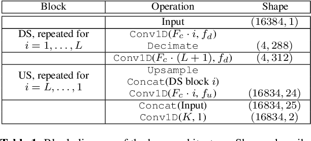 Figure 2 for Wave-U-Net: A Multi-Scale Neural Network for End-to-End Audio Source Separation