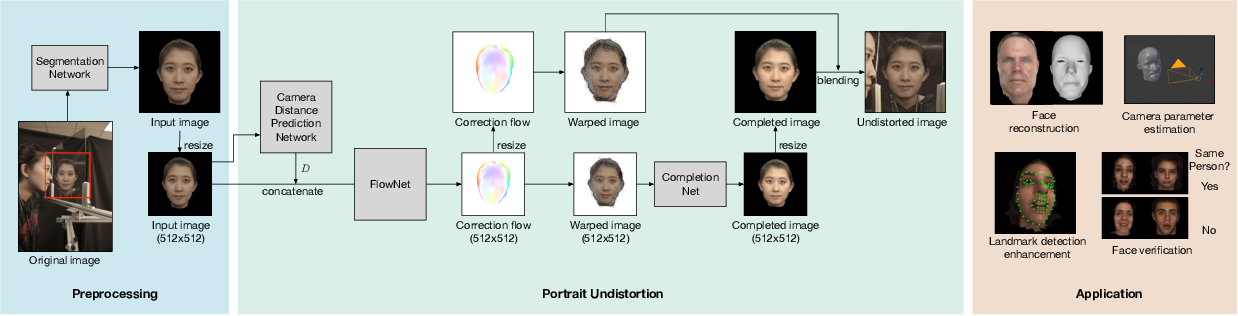 Figure 2 for Learning Perspective Undistortion of Portraits