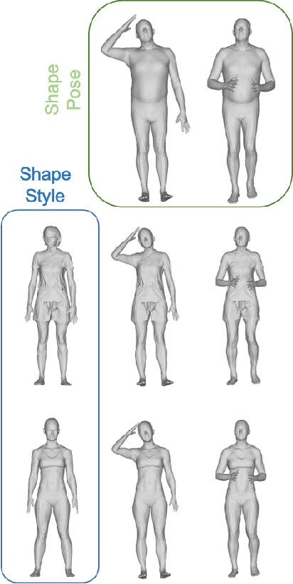 Figure 1 for 3D Human Shape Style Transfer