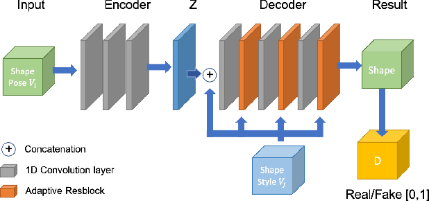 Figure 3 for 3D Human Shape Style Transfer