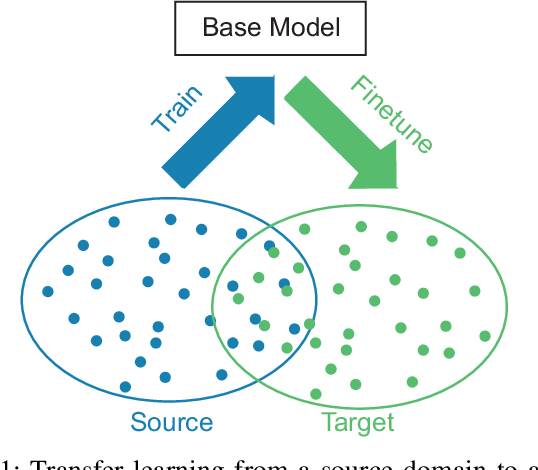 Figure 1 for Towards More Accurate Automatic Sleep Staging via Deep Transfer Learning