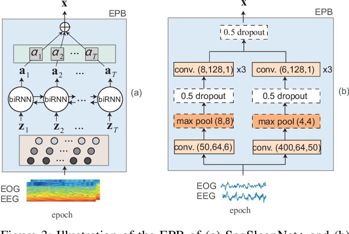 Figure 3 for Towards More Accurate Automatic Sleep Staging via Deep Transfer Learning