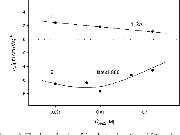Figure 2 from Recombinant albumin monolayers on latex