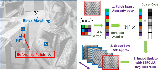 Figure 1 for The Power of Complementary Regularizers: Image Recovery via Transform Learning and Low-Rank Modeling