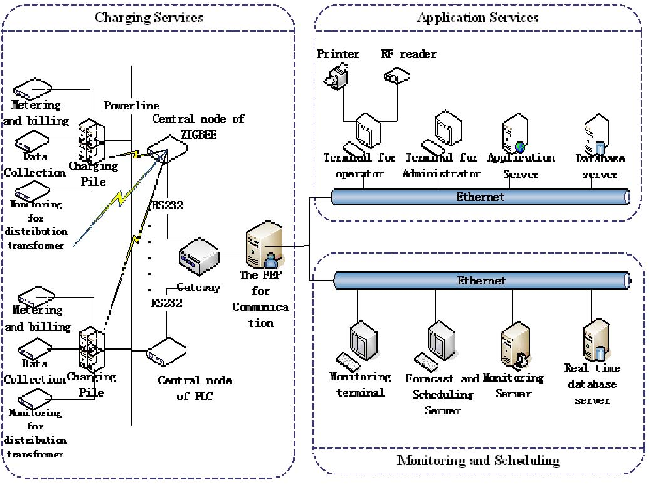 Fig. 1. Structure of Intelligent charging system