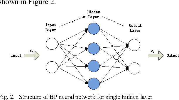 Fig. 2. Structure of BP neural network for single hidden layer