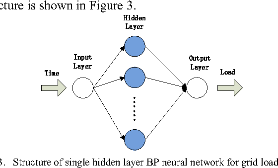 Fig. 3. Structure of single hidden layer BP neural network for grid load