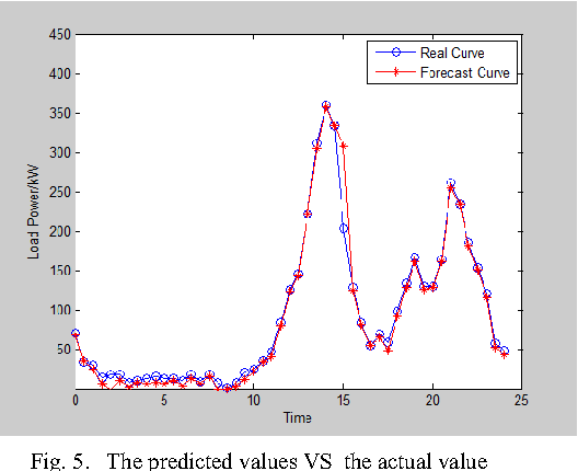 Fig. 5. The predicted values VS the actual value