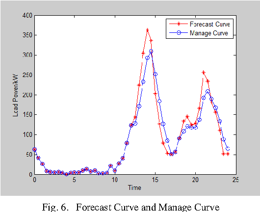 Fig. 6. Forecast Curve and Manage Curve