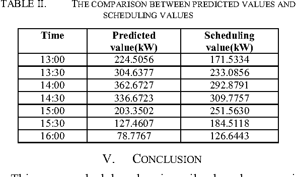 TABLE II. THE COMPARISON BETWEEN PREDICTED VALUES AND SCHEDULING VALUES