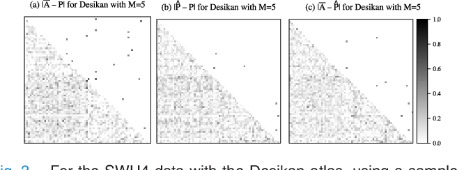 Figure 3 for Connectome Smoothing via Low-rank Approximations