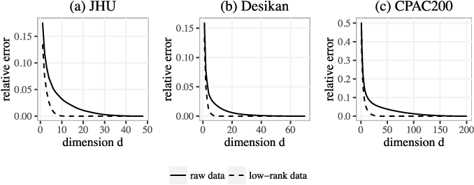 Figure 4 for Connectome Smoothing via Low-rank Approximations