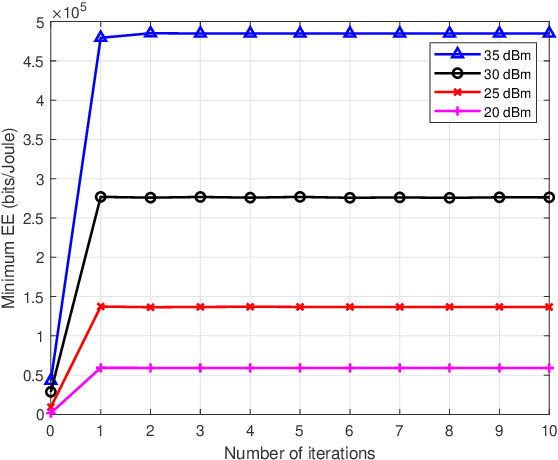 Figure 1 for Energy Efficiency Optimization for Multi-cell Massive MIMO: Centralized and Distributed Power Allocation Algorithms