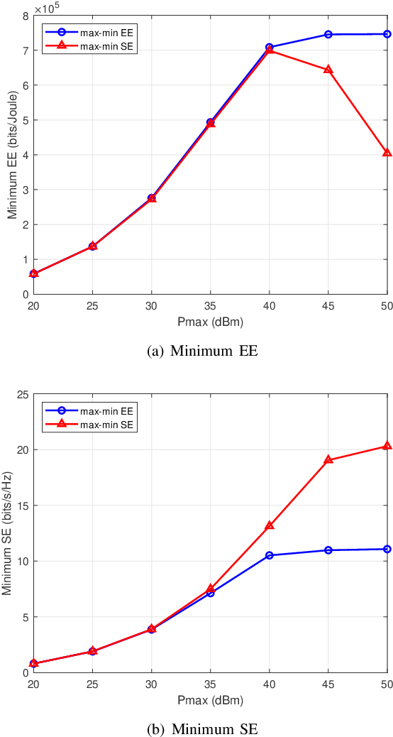 Figure 3 for Energy Efficiency Optimization for Multi-cell Massive MIMO: Centralized and Distributed Power Allocation Algorithms
