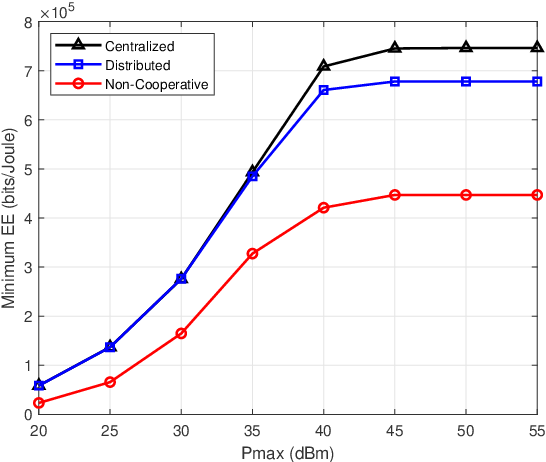 Figure 4 for Energy Efficiency Optimization for Multi-cell Massive MIMO: Centralized and Distributed Power Allocation Algorithms