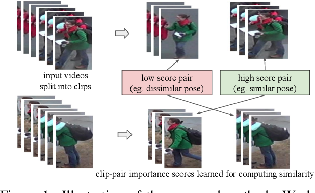 Figure 1 for Video Person Re-Identification using Learned Clip Similarity Aggregation