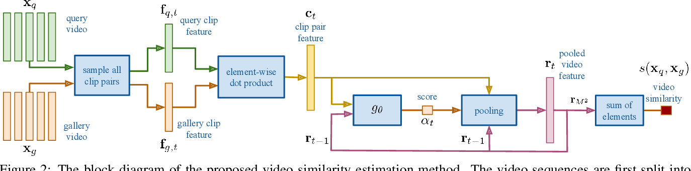 Figure 2 for Video Person Re-Identification using Learned Clip Similarity Aggregation