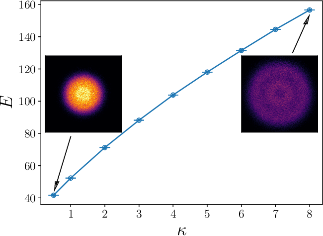 Figure 4 for Ab-initio study of interacting fermions at finite temperature with neural canonical transformation
