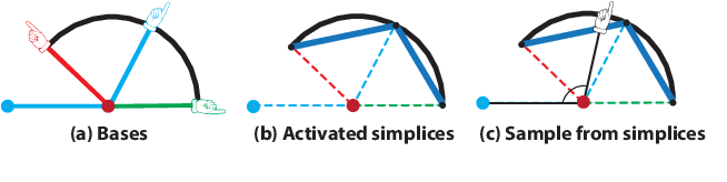 Figure 3 for Representing Data by a Mixture of Activated Simplices