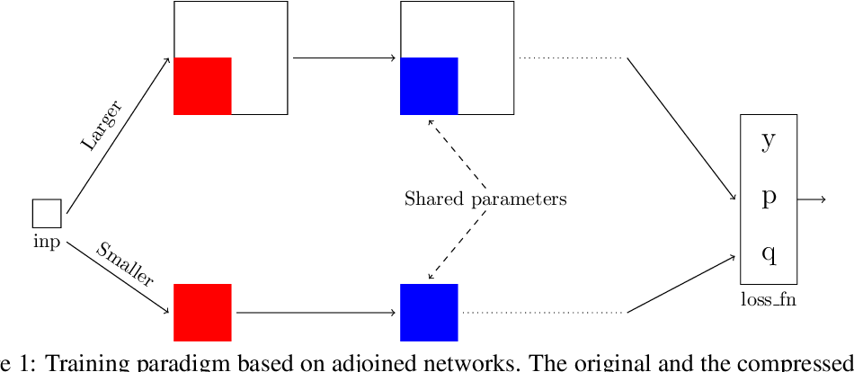 Figure 1 for Better Together: Resnet-50 accuracy with $13x$ fewer parameters and at $3x$ speed