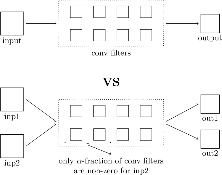 Figure 3 for Better Together: Resnet-50 accuracy with $13x$ fewer parameters and at $3x$ speed