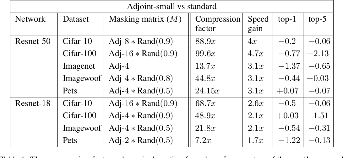 Figure 2 for Better Together: Resnet-50 accuracy with $13x$ fewer parameters and at $3x$ speed