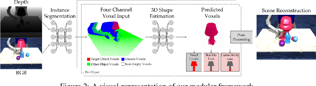Figure 2 for Amodal 3D Reconstruction for Robotic Manipulation via Stability and Connectivity