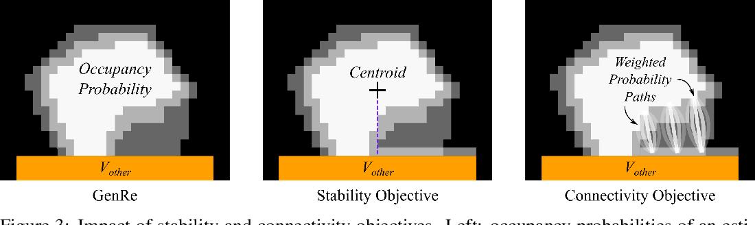 Figure 3 for Amodal 3D Reconstruction for Robotic Manipulation via Stability and Connectivity