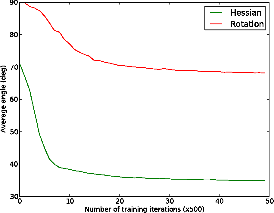 Figure 1 for Fast Approximation of Rotations and Hessians matrices
