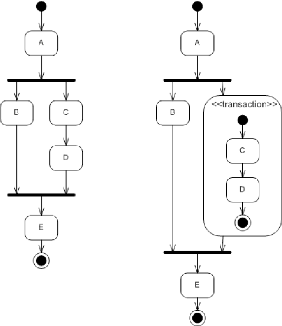 Figure 3 From Defining Atomic Composition In Uml Behavioral Diagrams