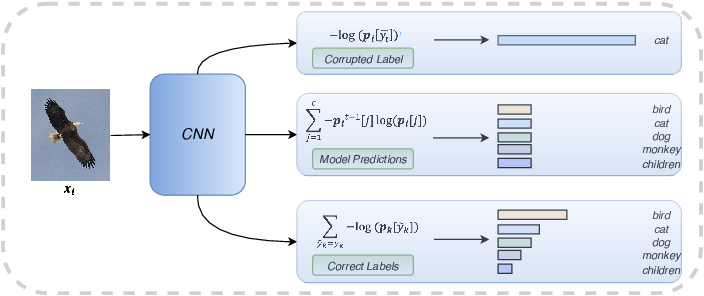 Figure 1 for Self-paced Resistance Learning against Overfitting on Noisy Labels