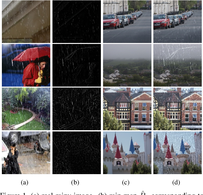 Figure 1 for Rain O'er Me: Synthesizing real rain to derain with data distillation