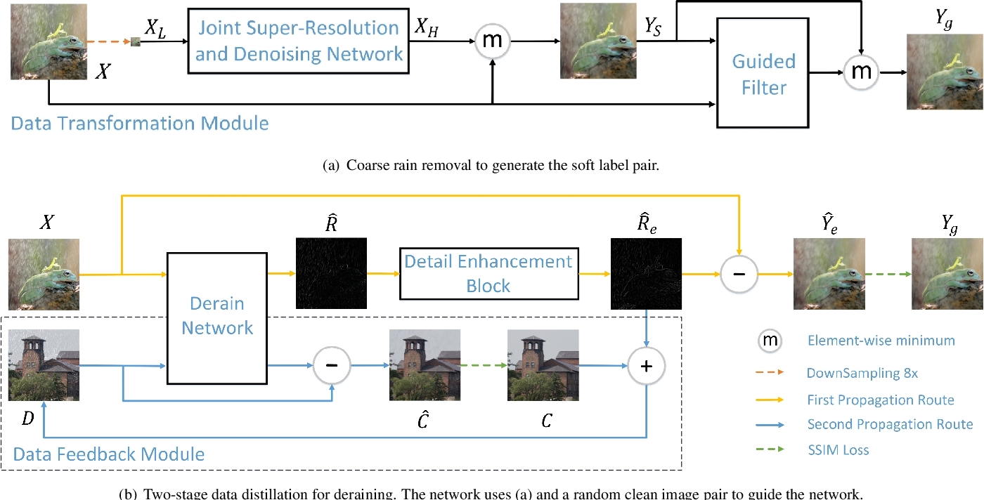 Figure 4 for Rain O'er Me: Synthesizing real rain to derain with data distillation