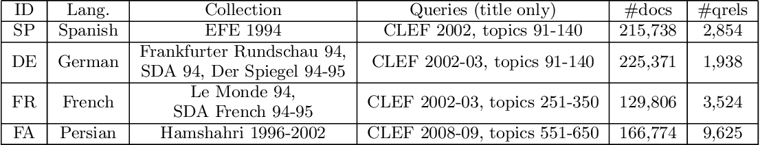 Figure 1 for Dimension Projection among Languages based on Pseudo-relevant Documents for Query Translation