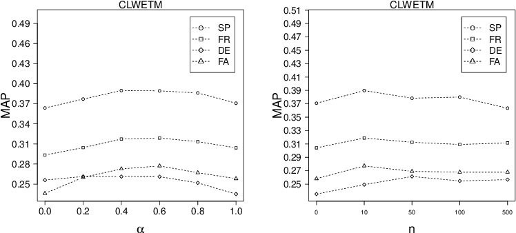 Figure 2 for Dimension Projection among Languages based on Pseudo-relevant Documents for Query Translation