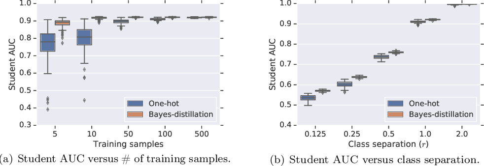 Figure 3 for Why distillation helps: a statistical perspective