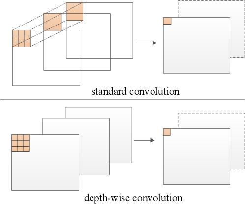 Figure 2 for Real time backbone for semantic segmentation