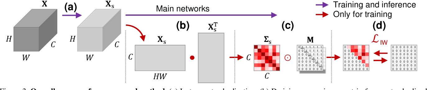 Figure 4 for RobustNet: Improving Domain Generalization in Urban-Scene Segmentation via Instance Selective Whitening