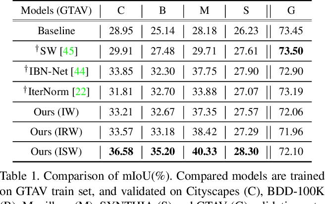 Figure 1 for RobustNet: Improving Domain Generalization in Urban-Scene Segmentation via Instance Selective Whitening