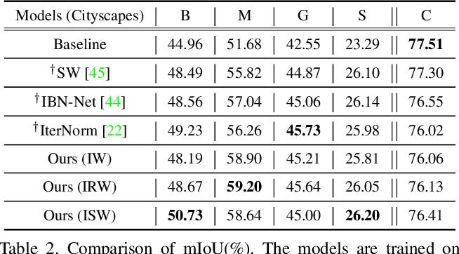 Figure 3 for RobustNet: Improving Domain Generalization in Urban-Scene Segmentation via Instance Selective Whitening